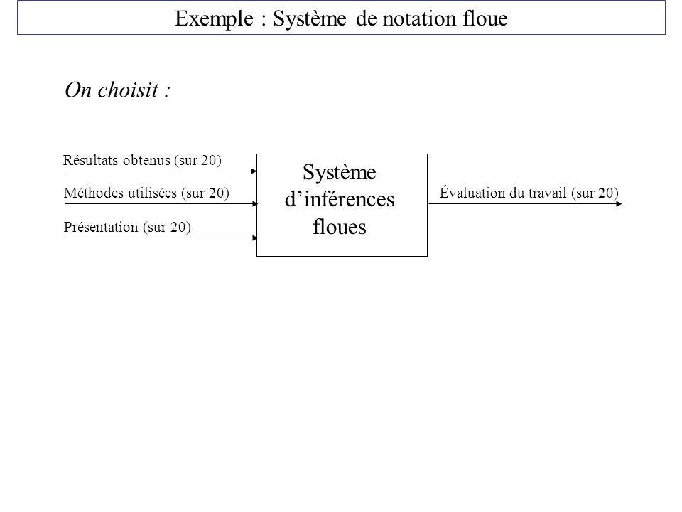 Exemple : Système de notation floue