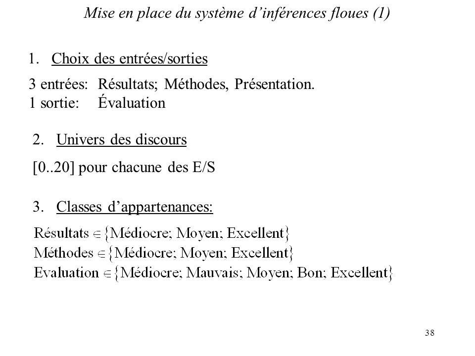 Mise en place du système d'inférences floues (1)