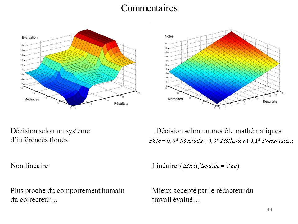 Commentaires Décision selon un système d'inférences floues