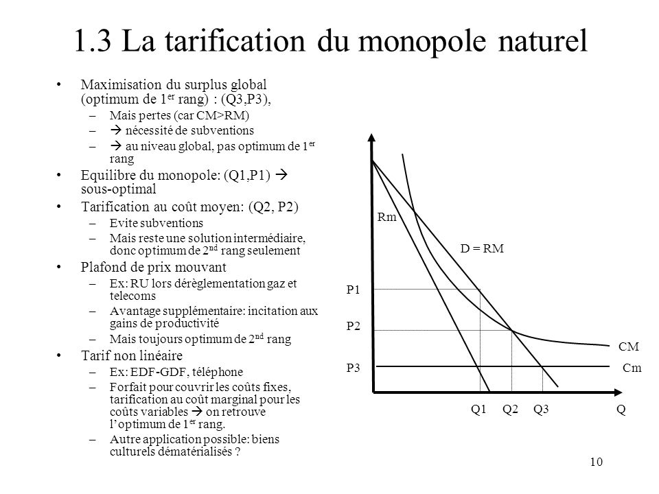 1.3 La tarification du monopole naturel