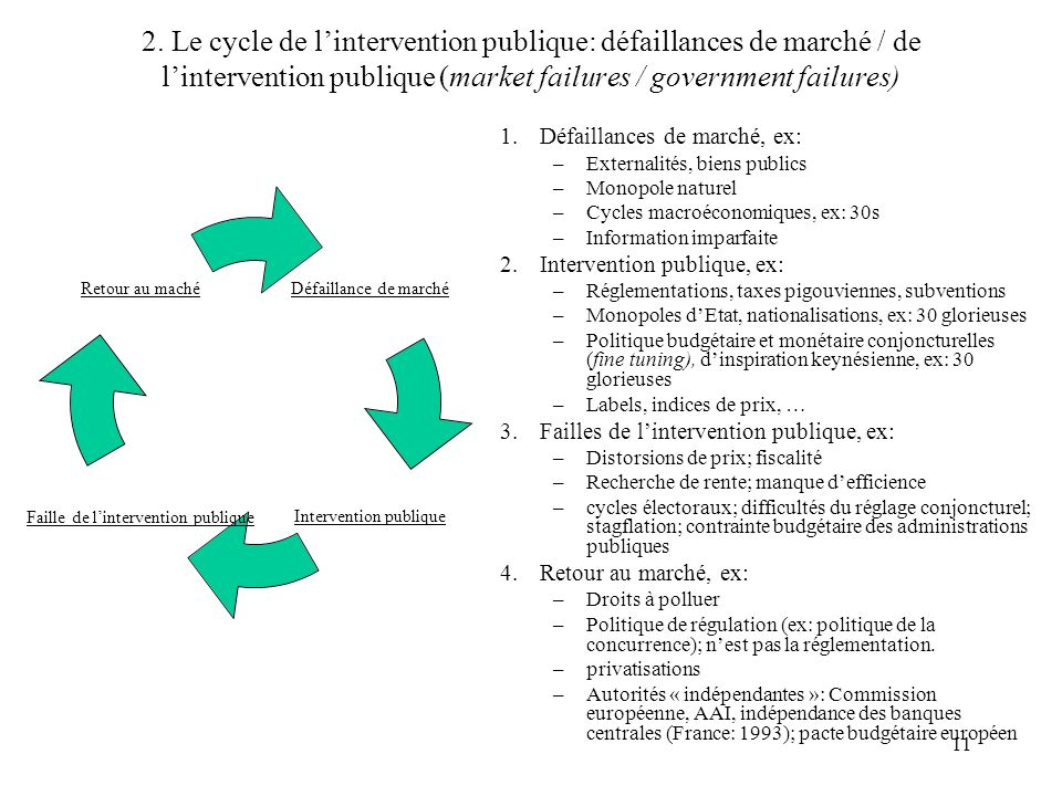2. Le cycle de l'intervention publique: défaillances de marché / de l'intervention publique (market failures / government failures)