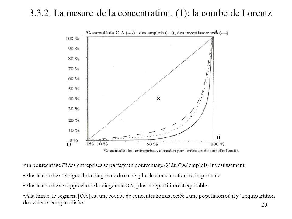 3.3.2. La mesure de la concentration. (1): la courbe de Lorentz