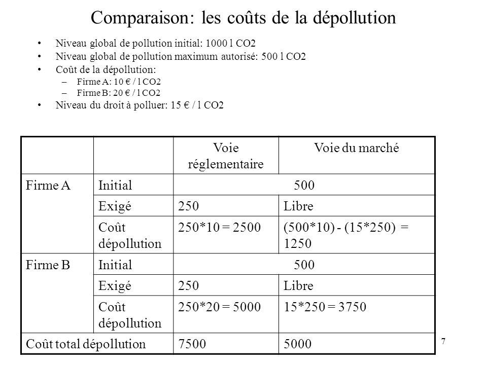 Comparaison: les coûts de la dépollution