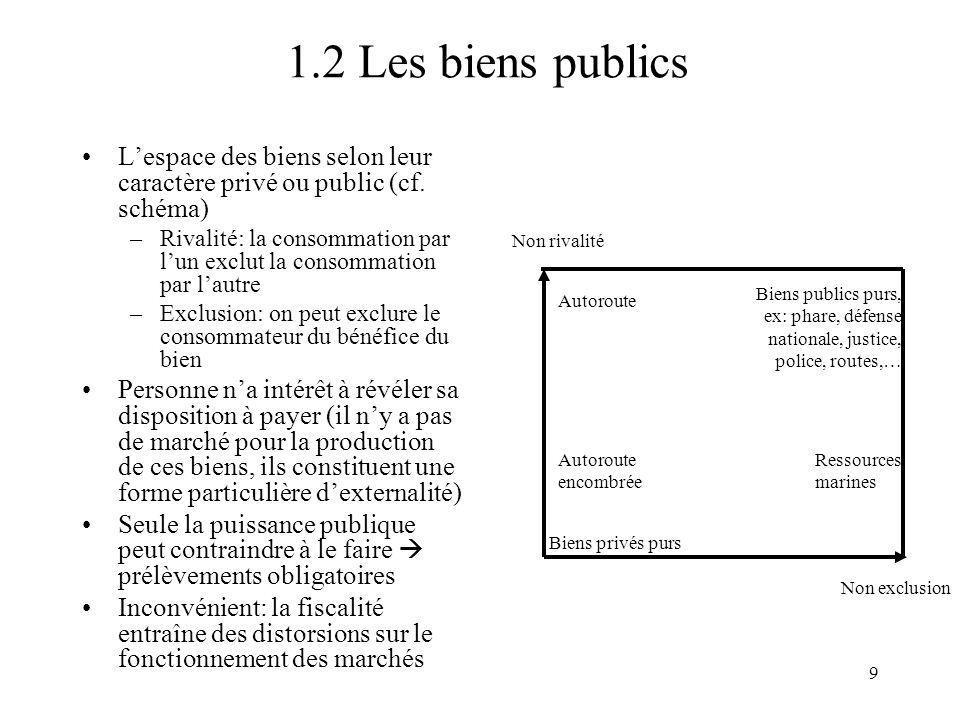 1.2 Les biens publics L'espace des biens selon leur caractère privé ou public (cf. schéma)