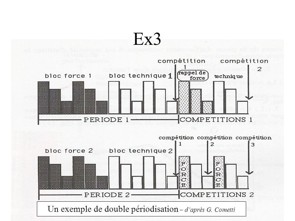 Un exemple de double périodisation – d'après G. Cometti