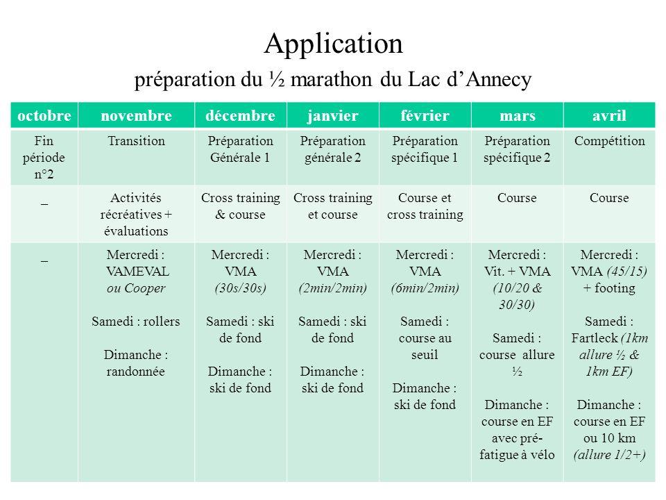 Application préparation du ½ marathon du Lac d'Annecy octobre novembre