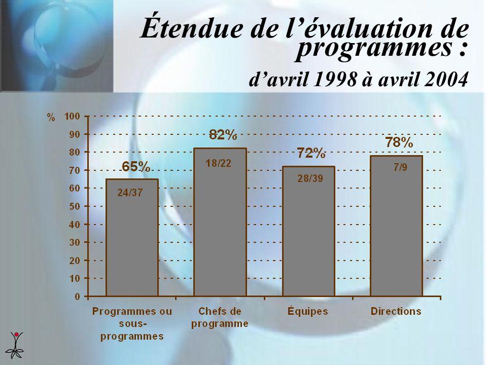 Étendue de l'évaluation de programmes : d'avril 1998 à avril 2004
