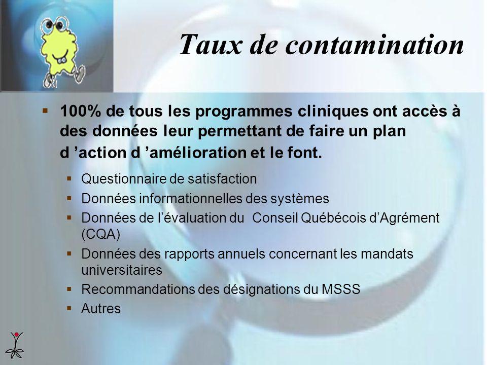 Taux de contamination