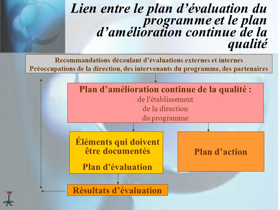 Lien entre le plan d'évaluation du programme et le plan d'amélioration continue de la qualité
