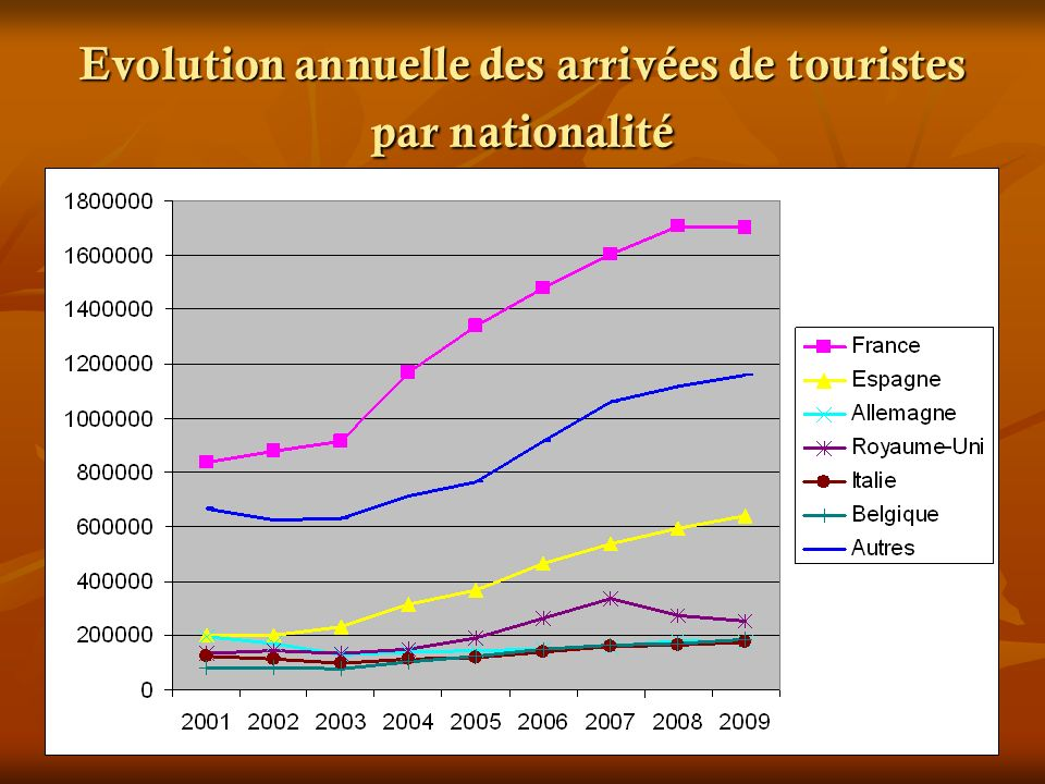 Evolution annuelle des arrivées de touristes par nationalité