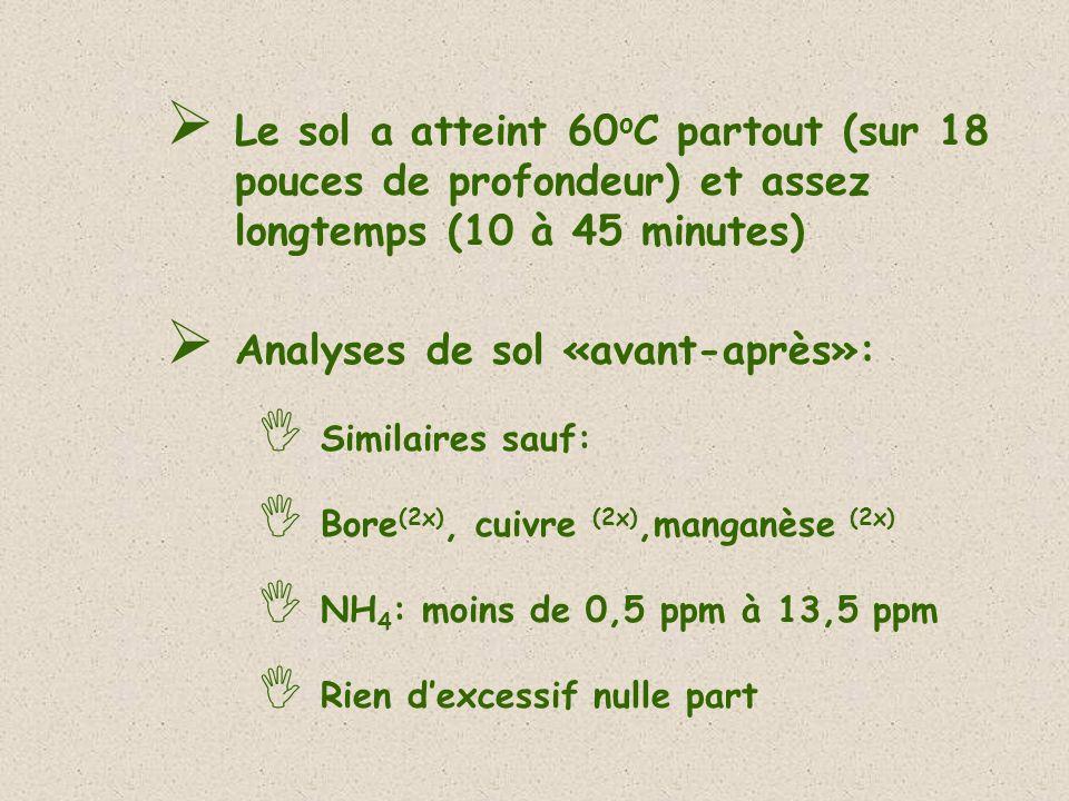 Analyses de sol «avant-après»: