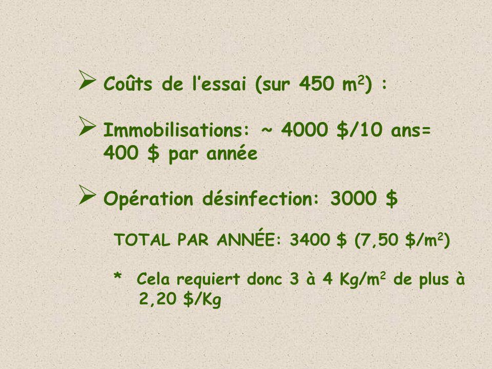 Coûts de l'essai (sur 450 m2) :