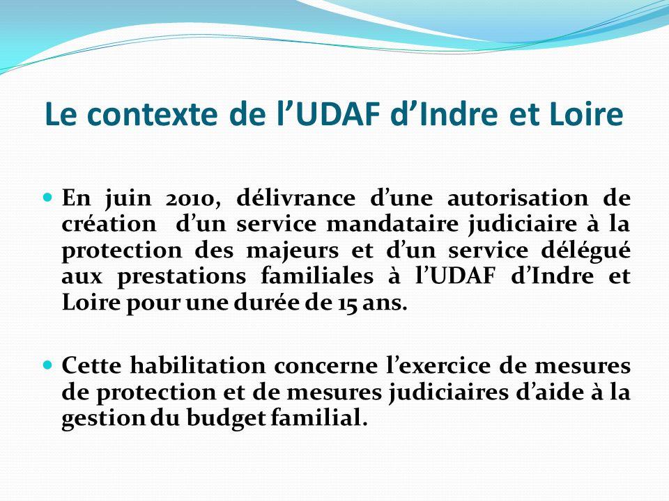 Le contexte de l'UDAF d'Indre et Loire
