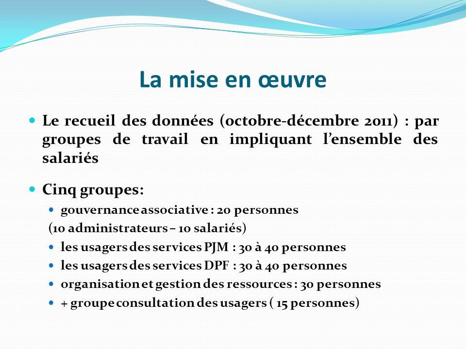 La mise en œuvre Le recueil des données (octobre-décembre 2011) : par groupes de travail en impliquant l'ensemble des salariés.