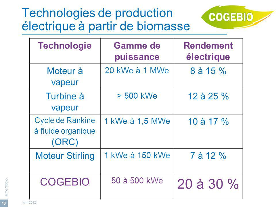 Technologies de production électrique à partir de biomasse