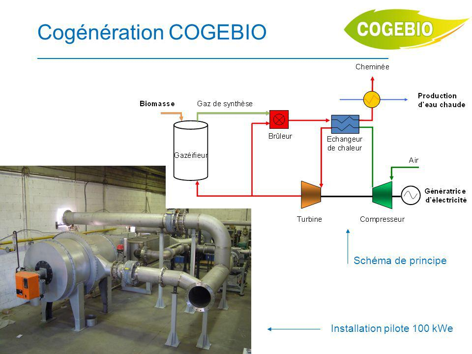 Cogénération COGEBIO Schéma de principe Installation pilote 100 kWe
