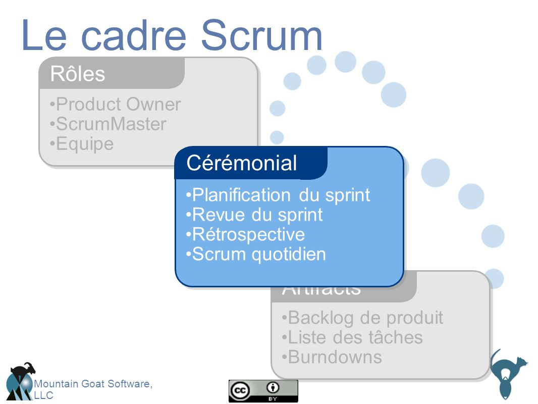 Le cadre Scrum Rôles Cérémonial Artifacts Product Owner ScrumMaster