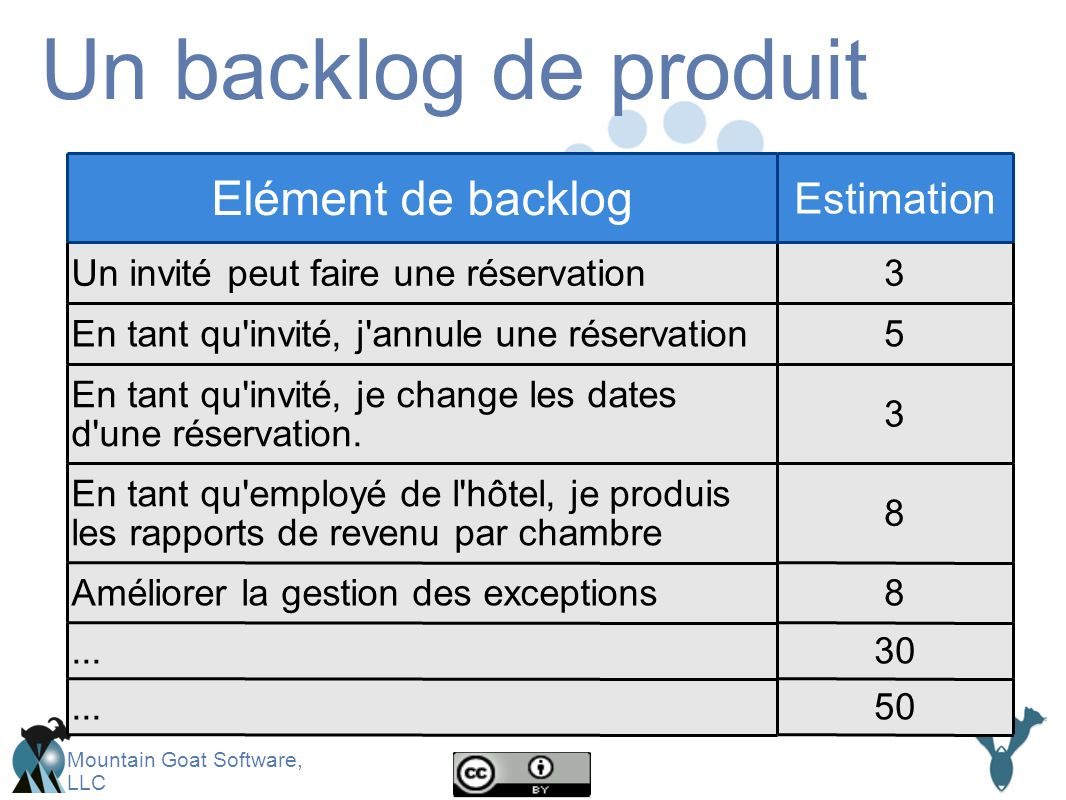Un backlog de produit Elément de backlog Estimation