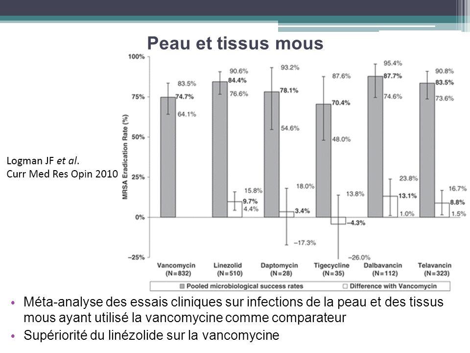 Peau et tissus mousMéta-analyse des essais cliniques sur infections de la peau et des tissus mous ayant utilisé la vancomycine comme comparateur.
