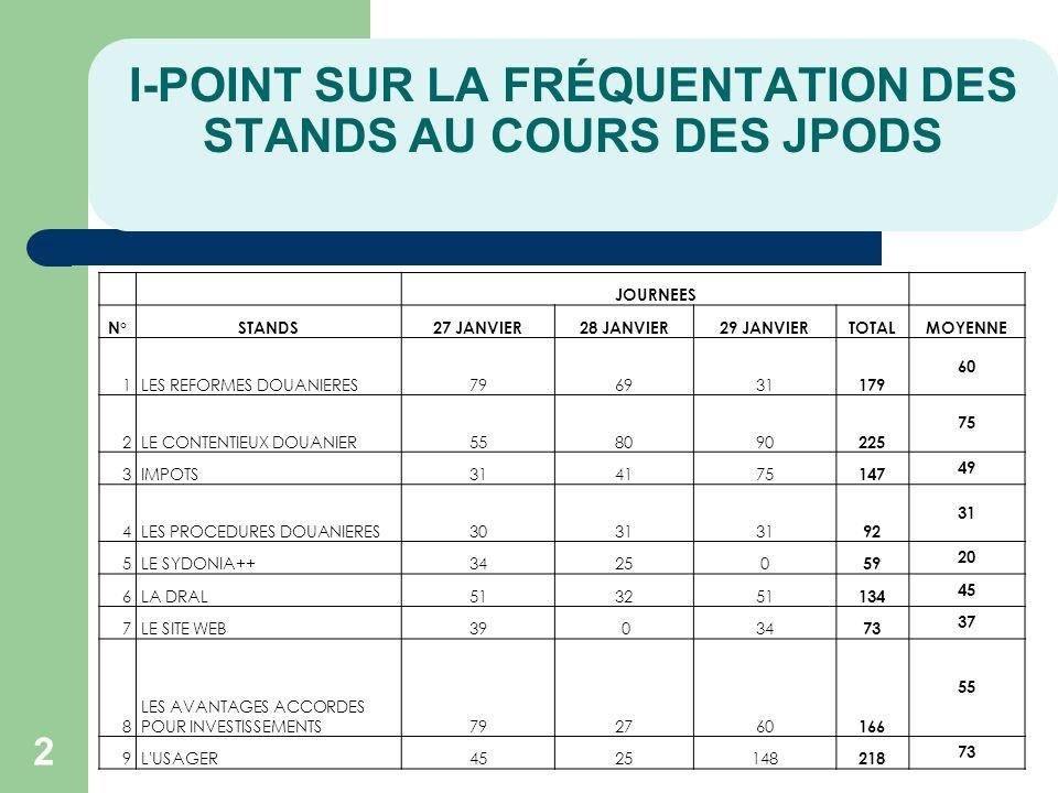 I-POINT SUR LA FRÉQUENTATION DES STANDS AU COURS DES JPODS