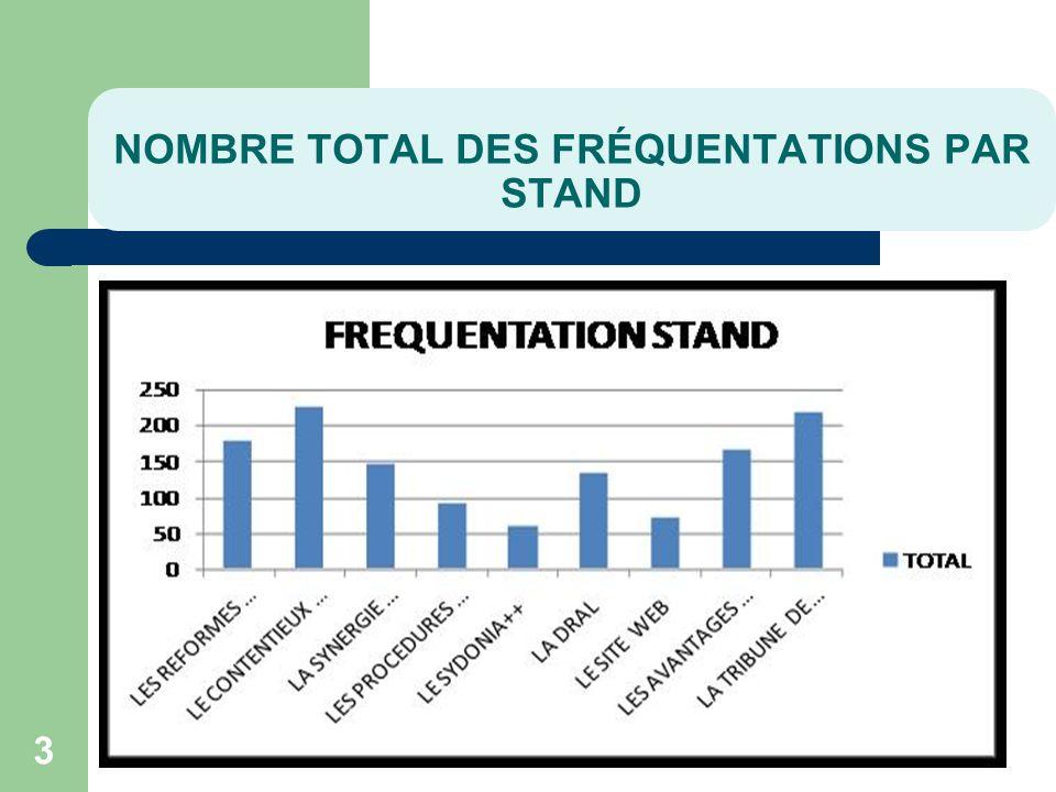 NOMBRE TOTAL DES FRÉQUENTATIONS PAR STAND