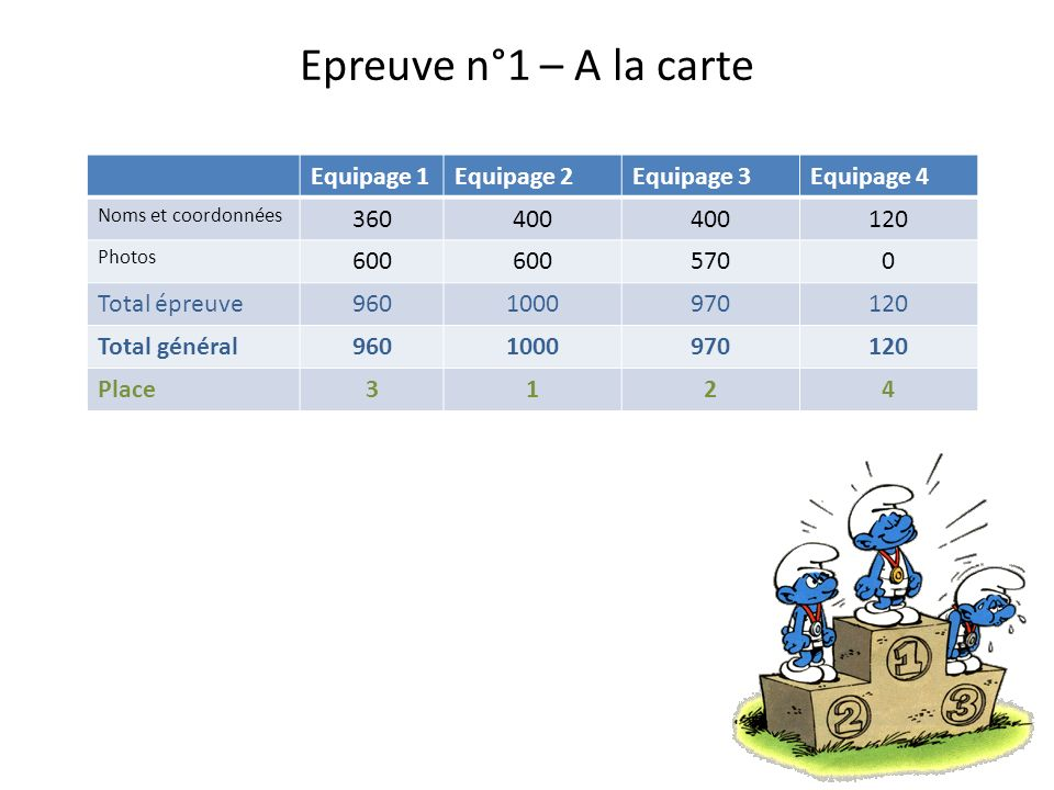 Epreuve n°1 – A la carte Equipage 1 Equipage 2 Equipage 3 Equipage 4