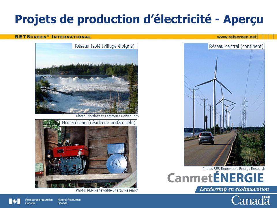 Projets de production d'électricité - Aperçu