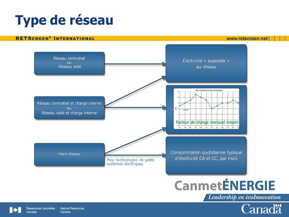 Type de réseau Pour technologies de petits systèmes électriques