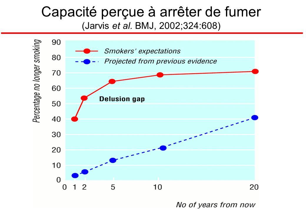 Capacité perçue à arrêter de fumer (Jarvis et al. BMJ, 2002;324:608)