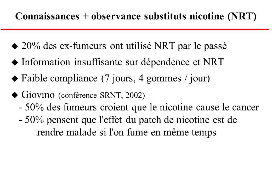 Connaissances + observance substituts nicotine (NRT)