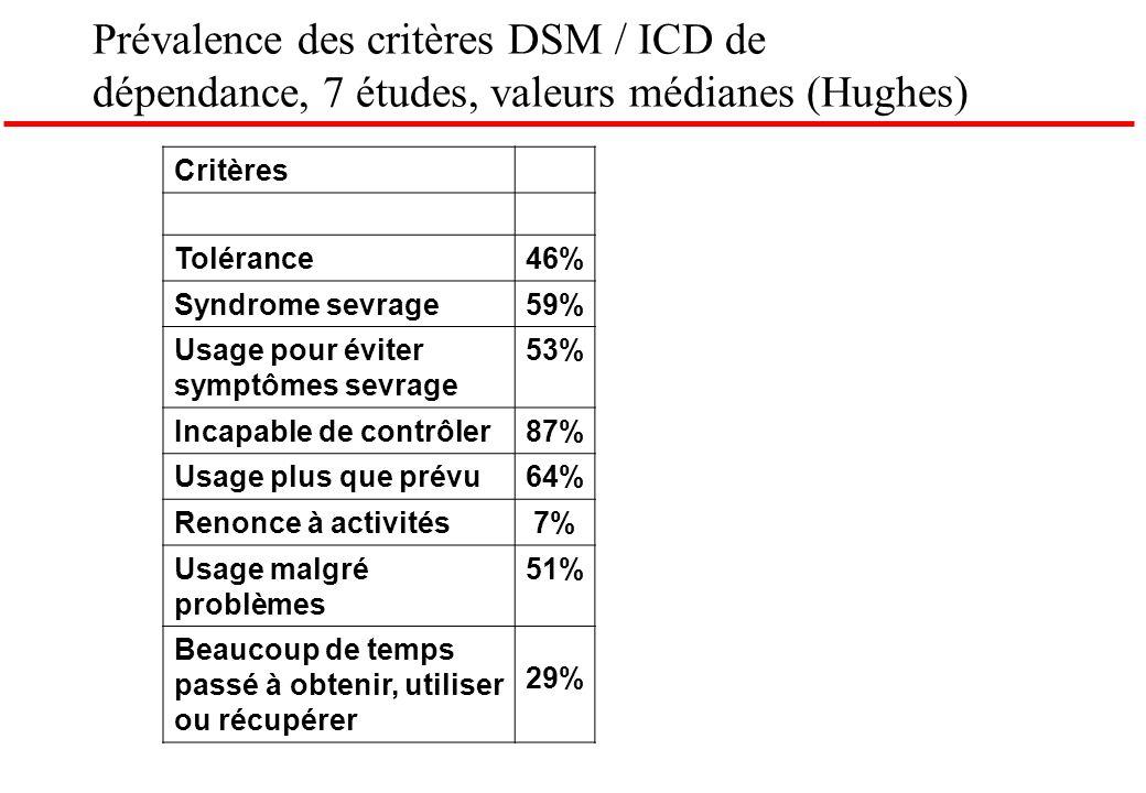Prévalence des critères DSM / ICD de dépendance, 7 études, valeurs médianes (Hughes)