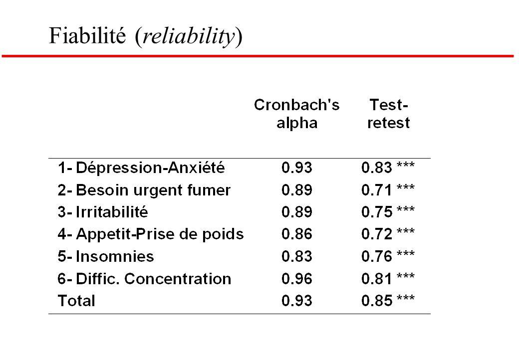 Fiabilité (reliability)