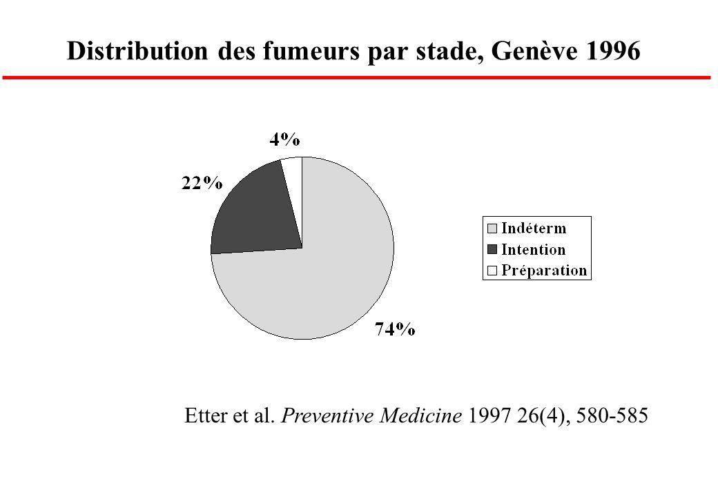 Distribution des fumeurs par stade, Genève 1996