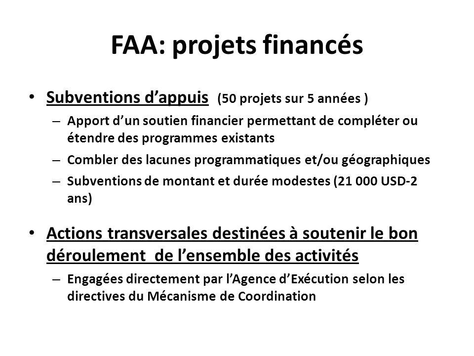 FAA: projets financés Subventions d'appuis (50 projets sur 5 années )