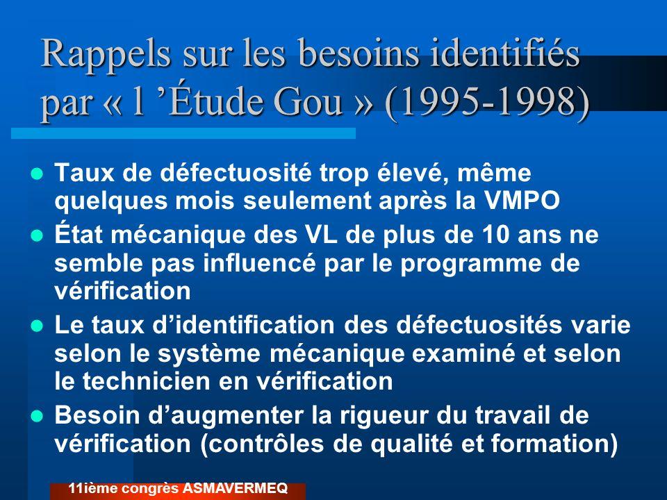 Rappels sur les besoins identifiés par « l 'Étude Gou » (1995-1998)
