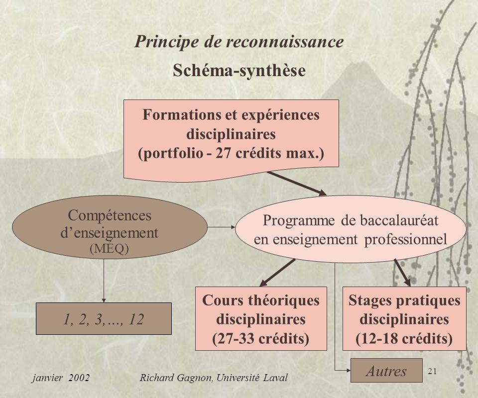 Principe de reconnaissance Schéma-synthèse