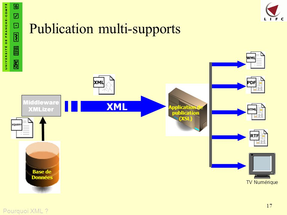 Publication multi-supports