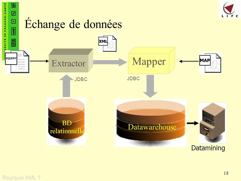 Échange de données Mapper Extractor Datawarehouse BD relationnelle