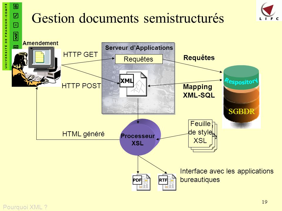 Gestion documents semistructurés