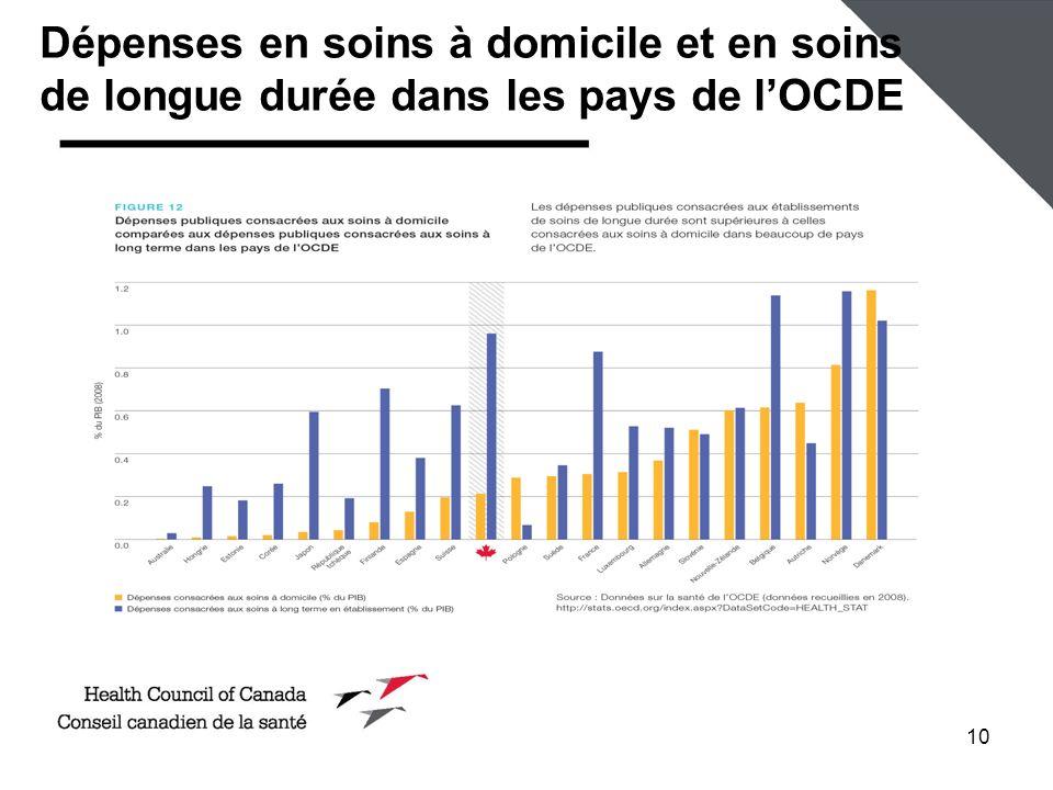 Dépenses en soins à domicile et en soins de longue durée dans les pays de l'OCDE