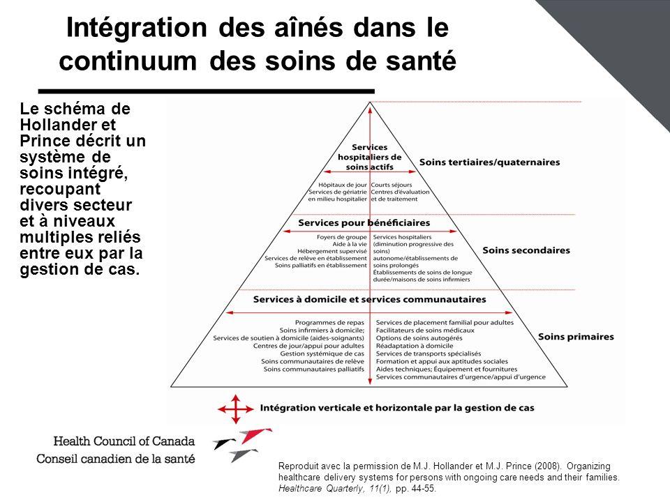 Intégration des aînés dans le continuum des soins de santé
