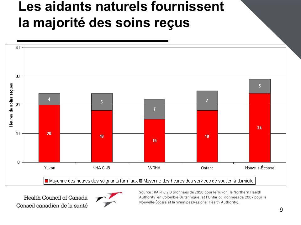 Les aidants naturels fournissent la majorité des soins reçus
