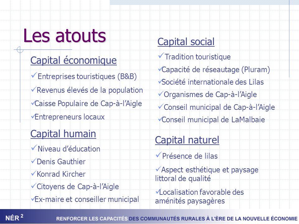 Les atouts Capital social Capital économique Capital humain