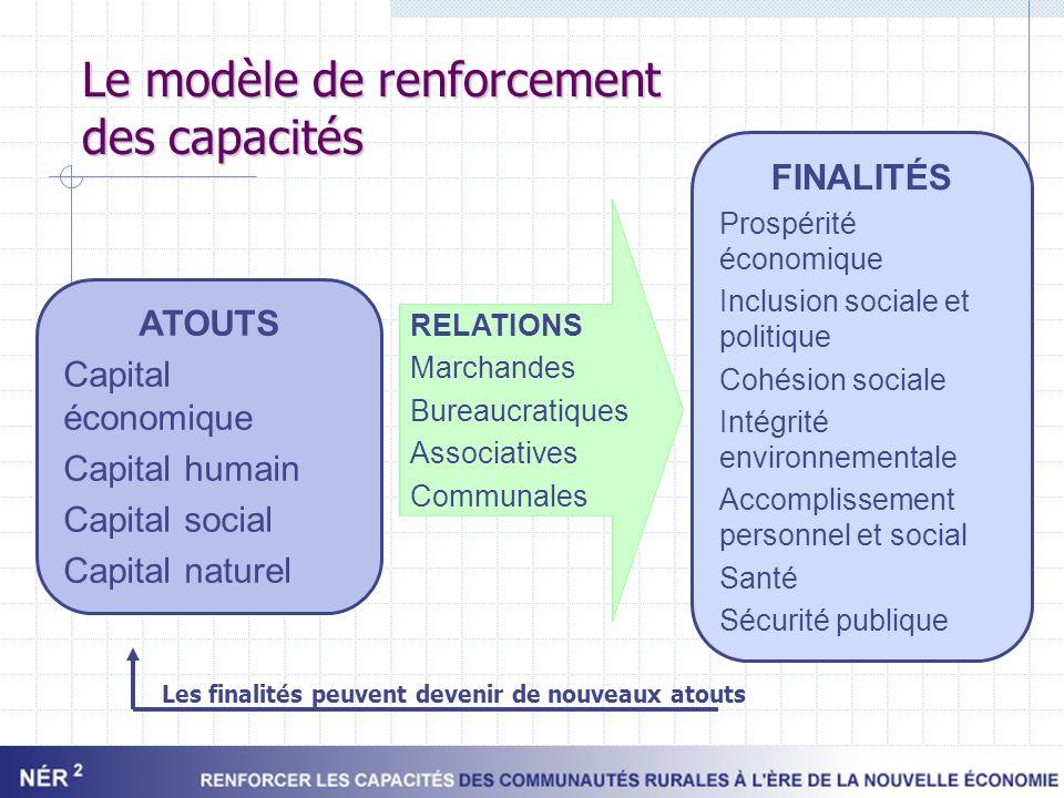 Le modèle de renforcement des capacités