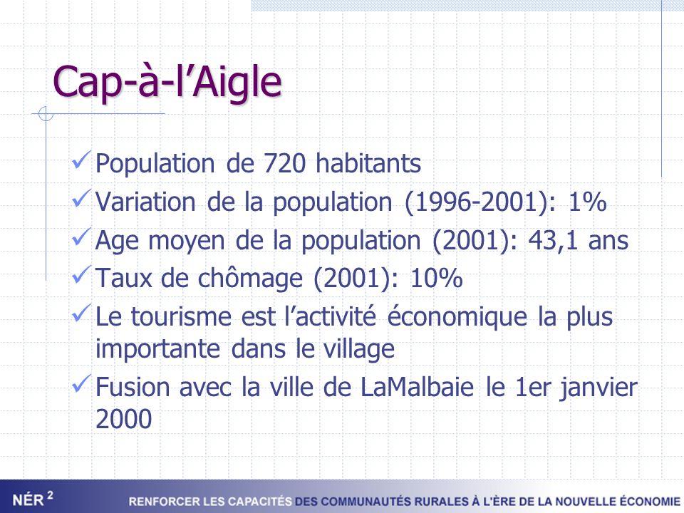 Cap-à-l'Aigle Population de 720 habitants