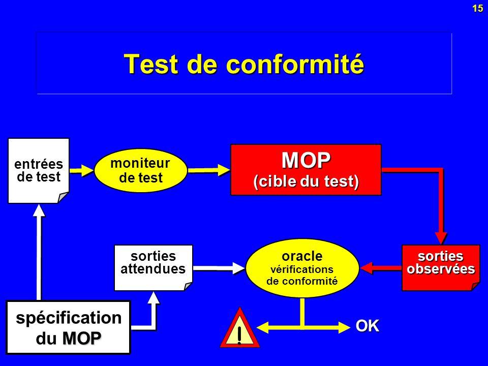 Test de conformité ! MOP spécification du MOP (cible du test) OK