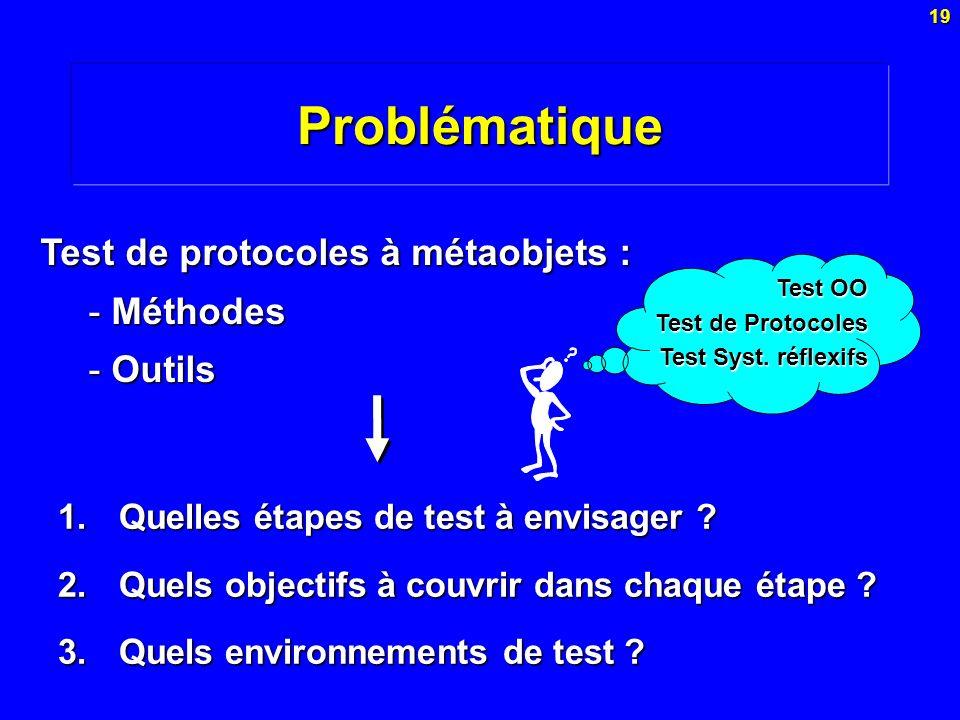 Problématique Test de protocoles à métaobjets : Méthodes Outils