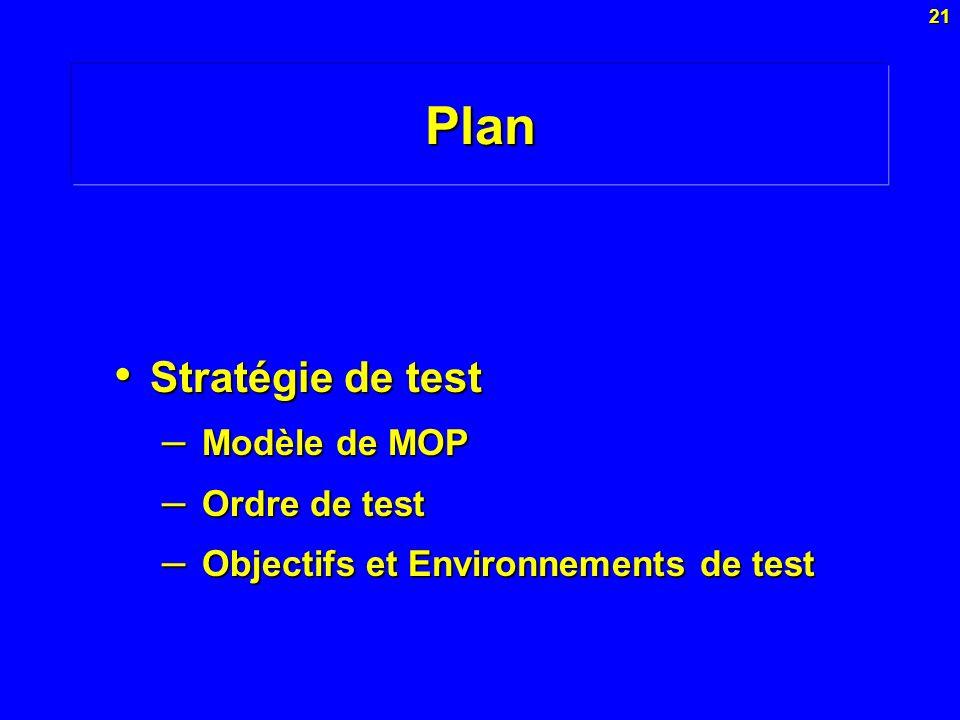 Plan État de l'art et problématique Stratégie de test Modèle de MOP