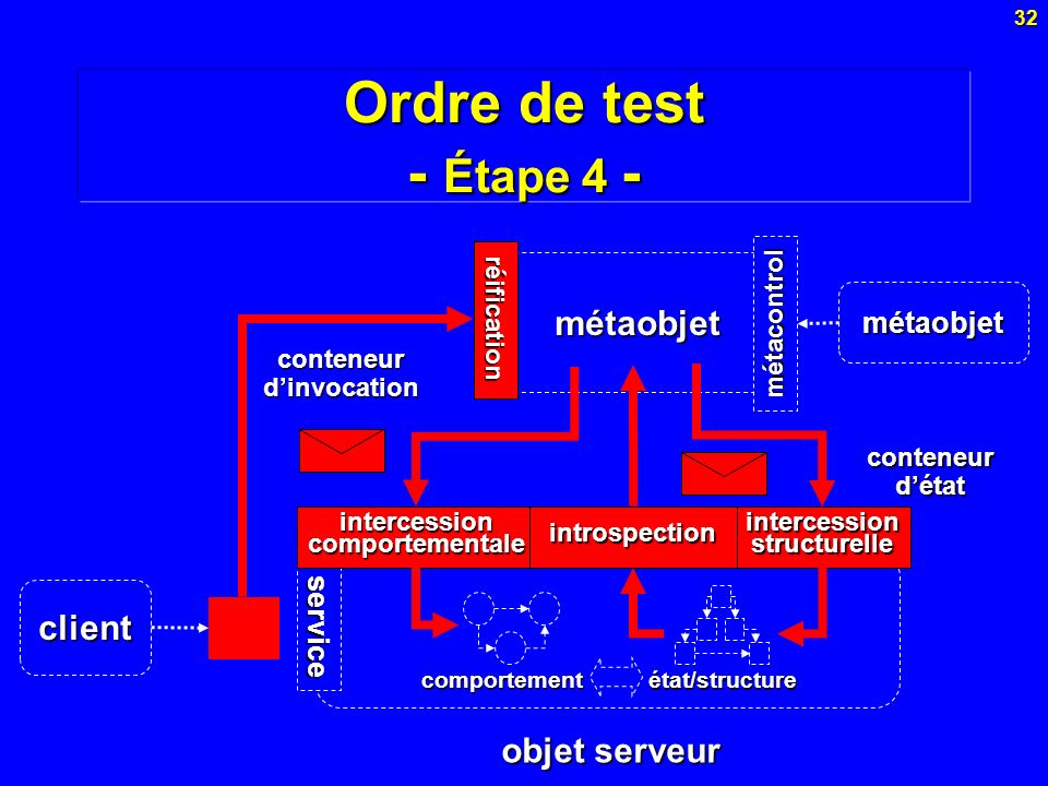 intercession comportementale intercession structurelle