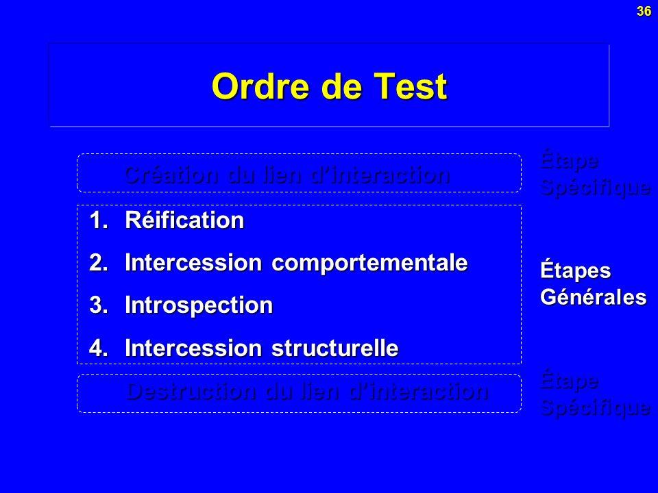 Ordre de Test Création du lien d'interaction Réification